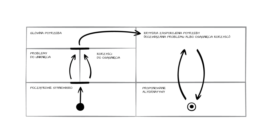Schemat odkrywania potrzeb biznesowych.