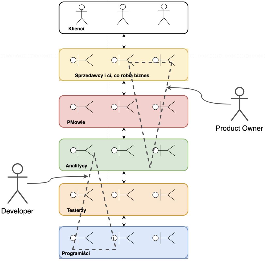 Analityk w agile - Zakres kompetencji PO i Developera w kontekście procesu wytwarzania oprogramowania.