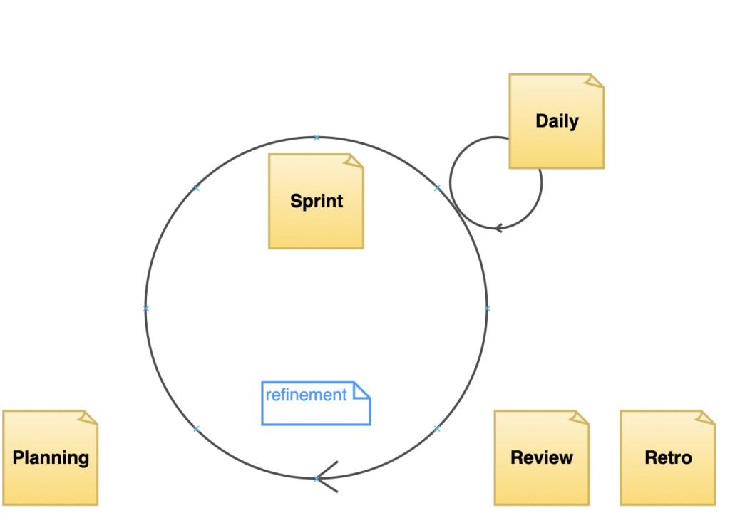 Analityk w agile - Proces Scruma.