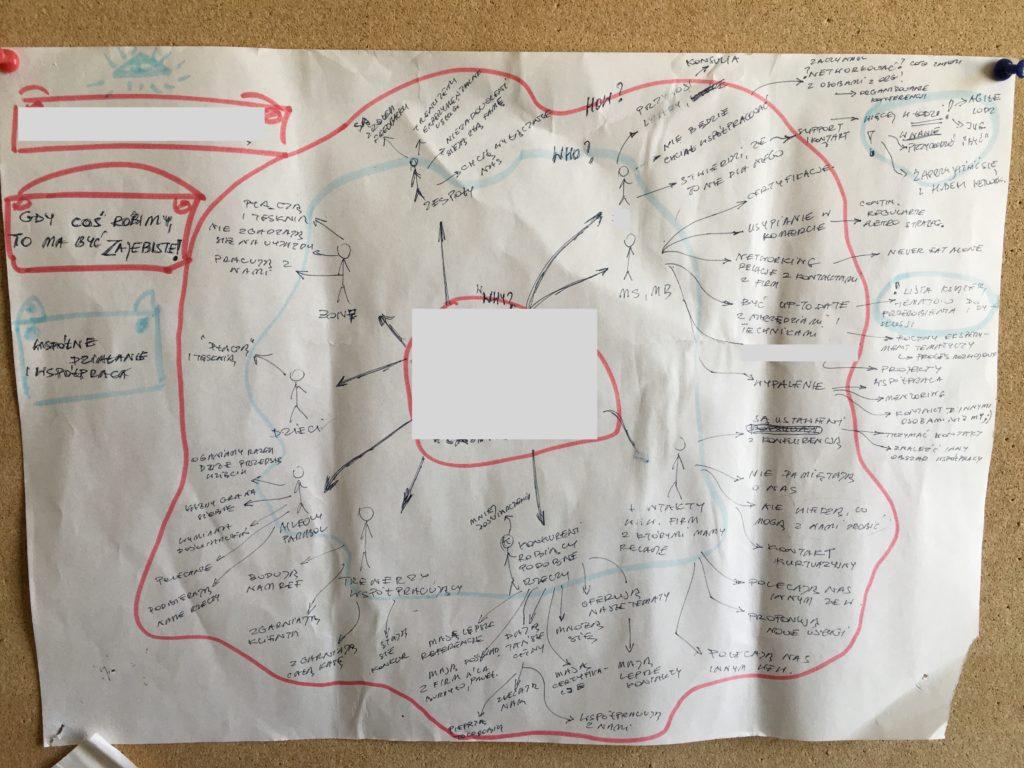 Impact Mapping: Nasza prawdziwa mapa