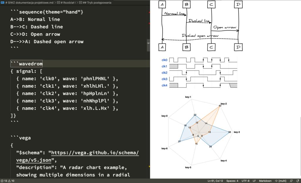 Documentation as Code - inne diagramy as code